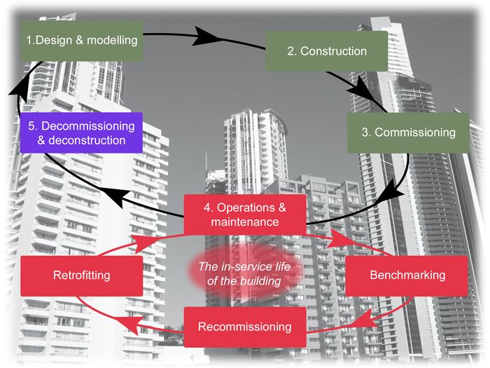 Looking at construction quality management throughout the project's lifecycle
